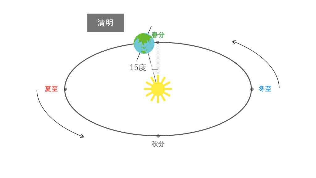 清明の太陽と地球の位置関係