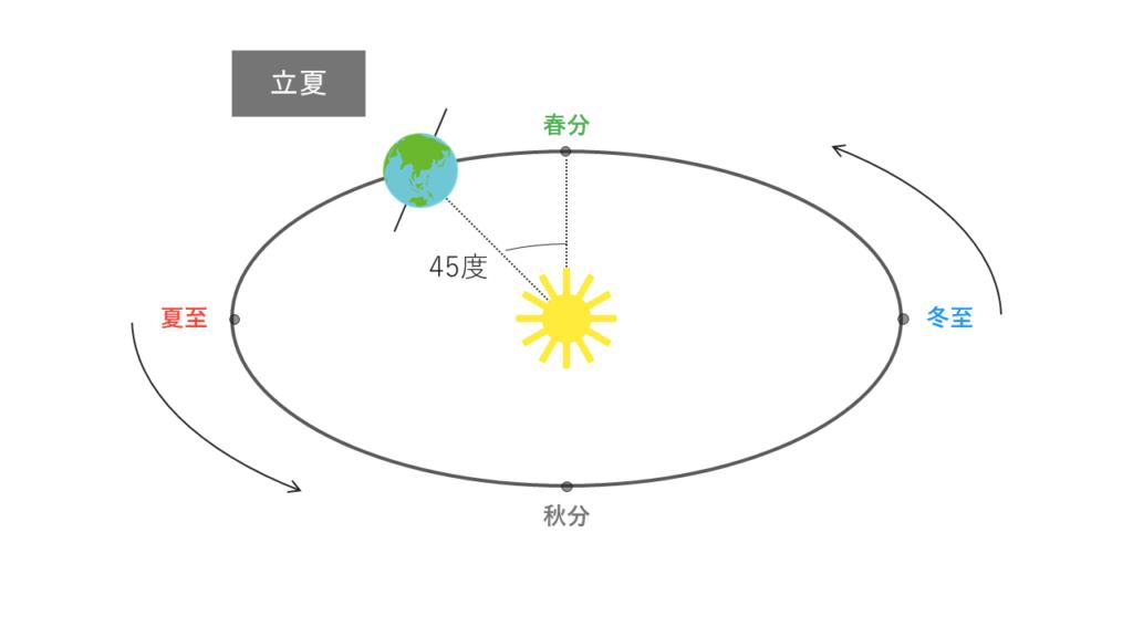 立夏の太陽と地球の位置関係