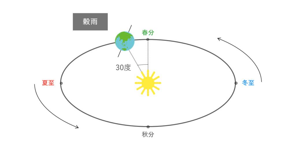 穀雨の太陽と地球の位置関係
