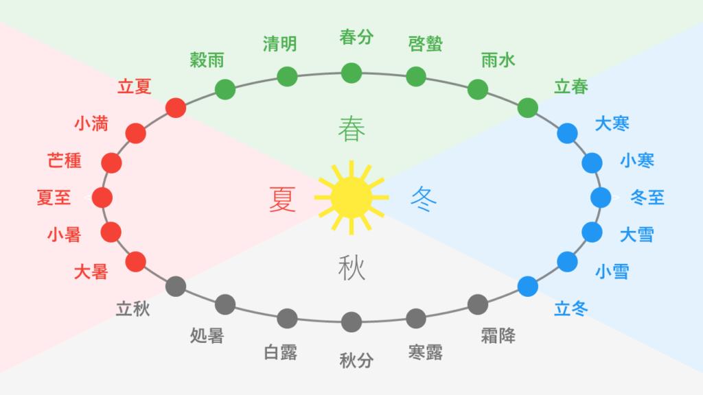 太陽と地球の春夏秋冬ごとの位置