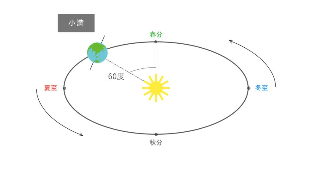 小満の太陽と地球の位置関係