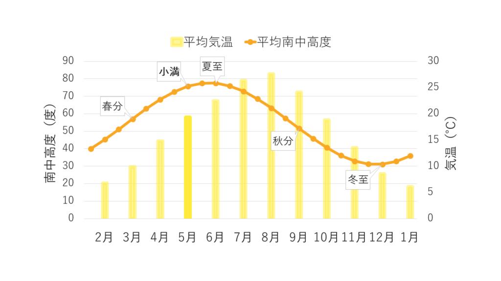 平均気温と平均南中高度のグラフ