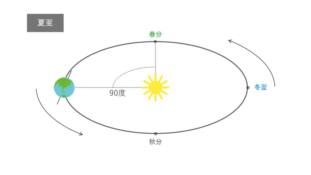 夏至の太陽と地球の位置関係