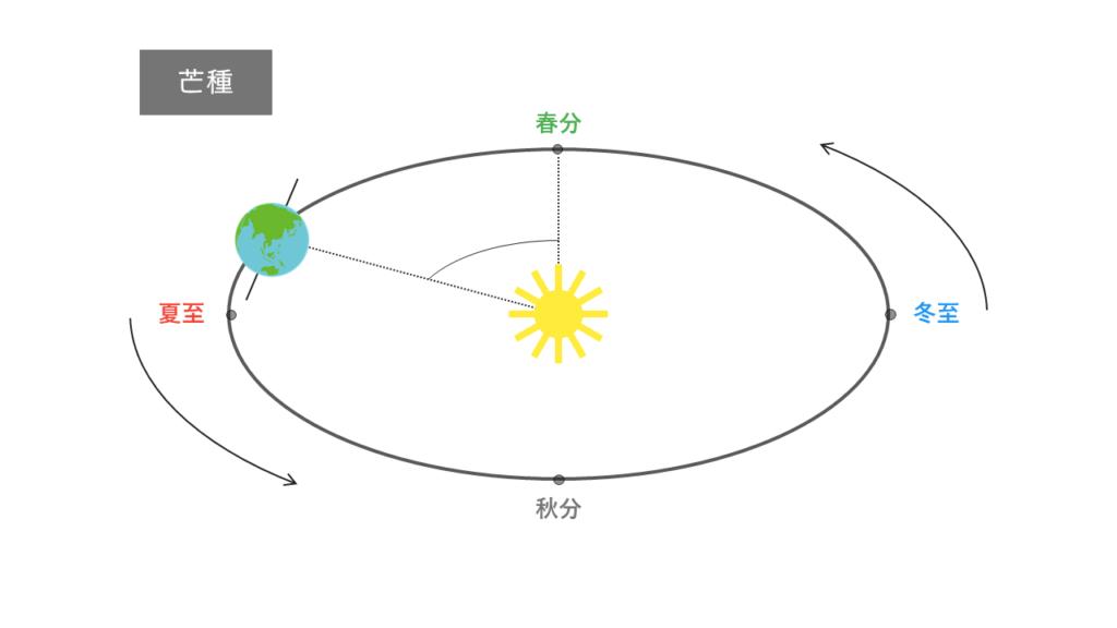 芒種の太陽と地球の位置関係