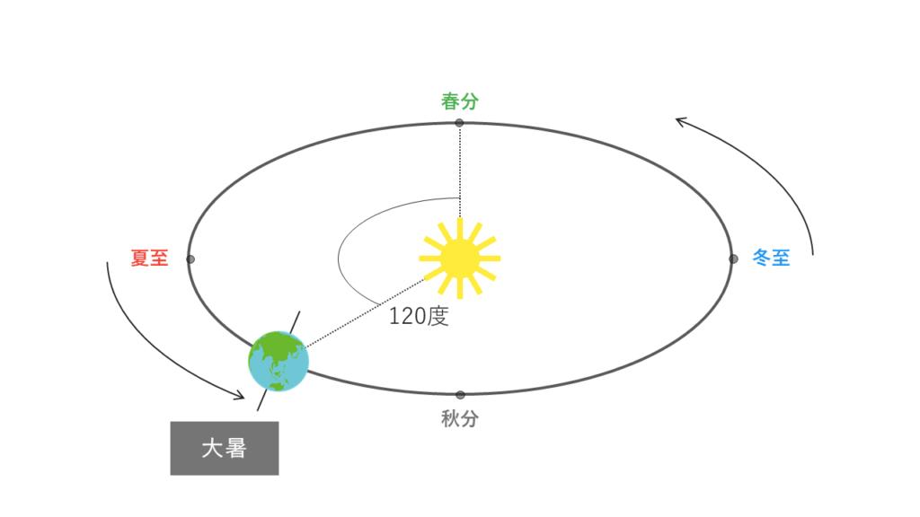 大暑の太陽と地球の位置関係