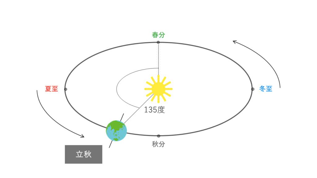 立秋の太陽と地球の位置関係