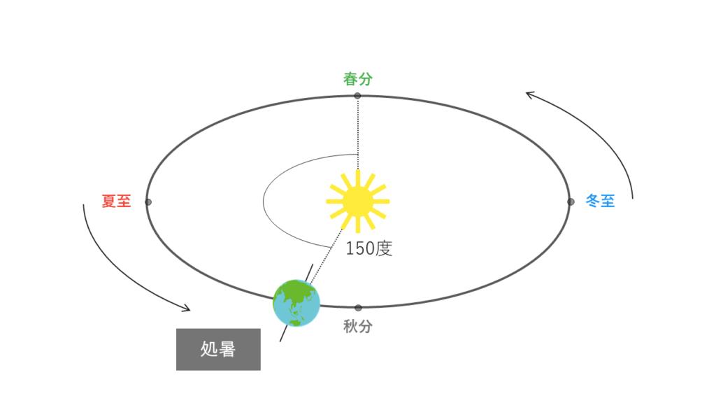 処暑の太陽と地球の位置関係